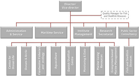 Organizational chart for DTU Aqua
